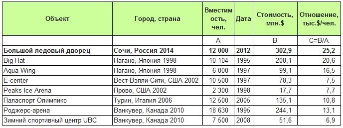 Анализ относительных капитальных затрат на строительство хоккейных стадионов