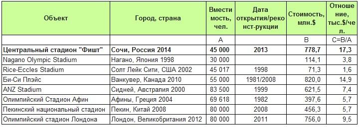 Анализ относительных капитальных затрат на строительство центральных олимпийских стадионов